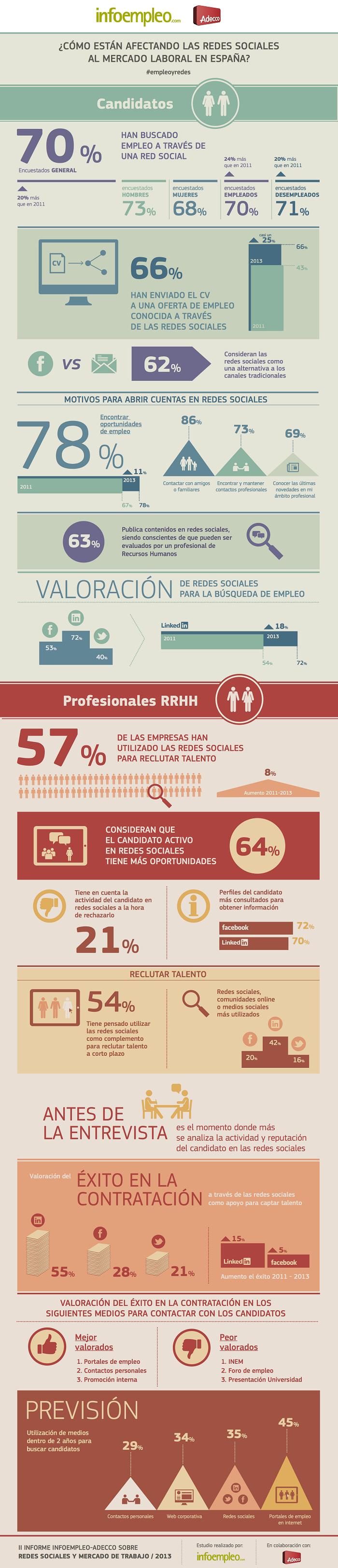 infografia redes sociales y busqueda de empleo