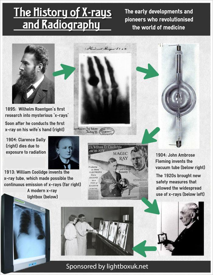 Infografía de la evolución e historia de los rayos x