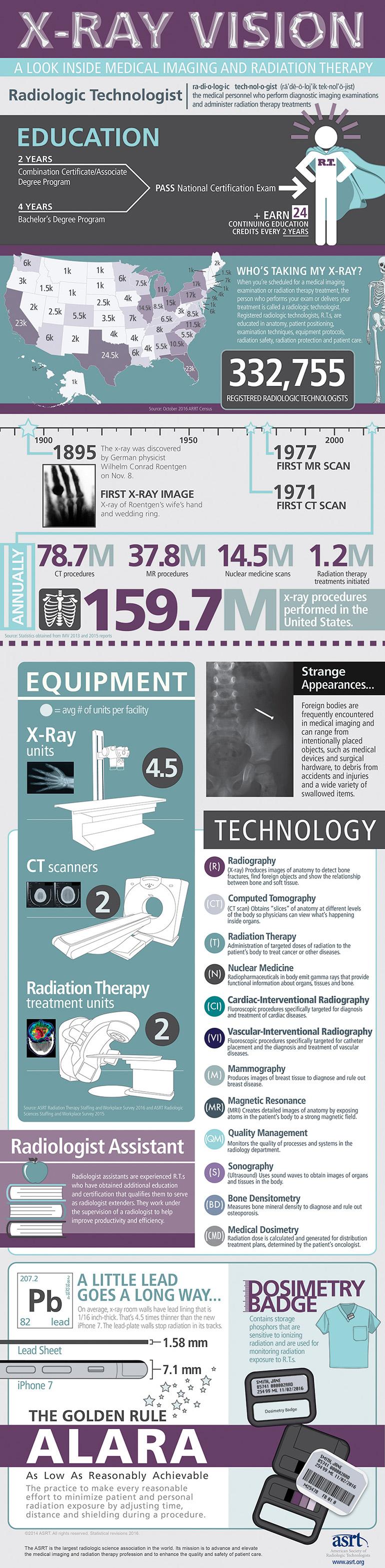infografia y vision de los rayos x en eeuu